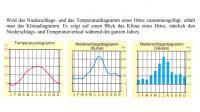 Wie man ein Klimadiagramm zeichnet