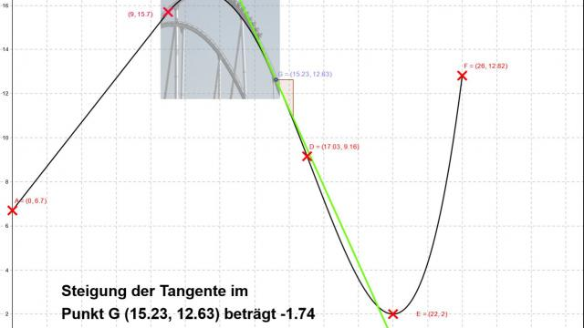 Bild: Achterbahn - Höhenprofil mit Steigung (Tangente)