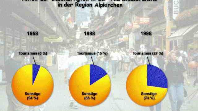 Bild: Arbeitsplätze in der Tourismusbranche